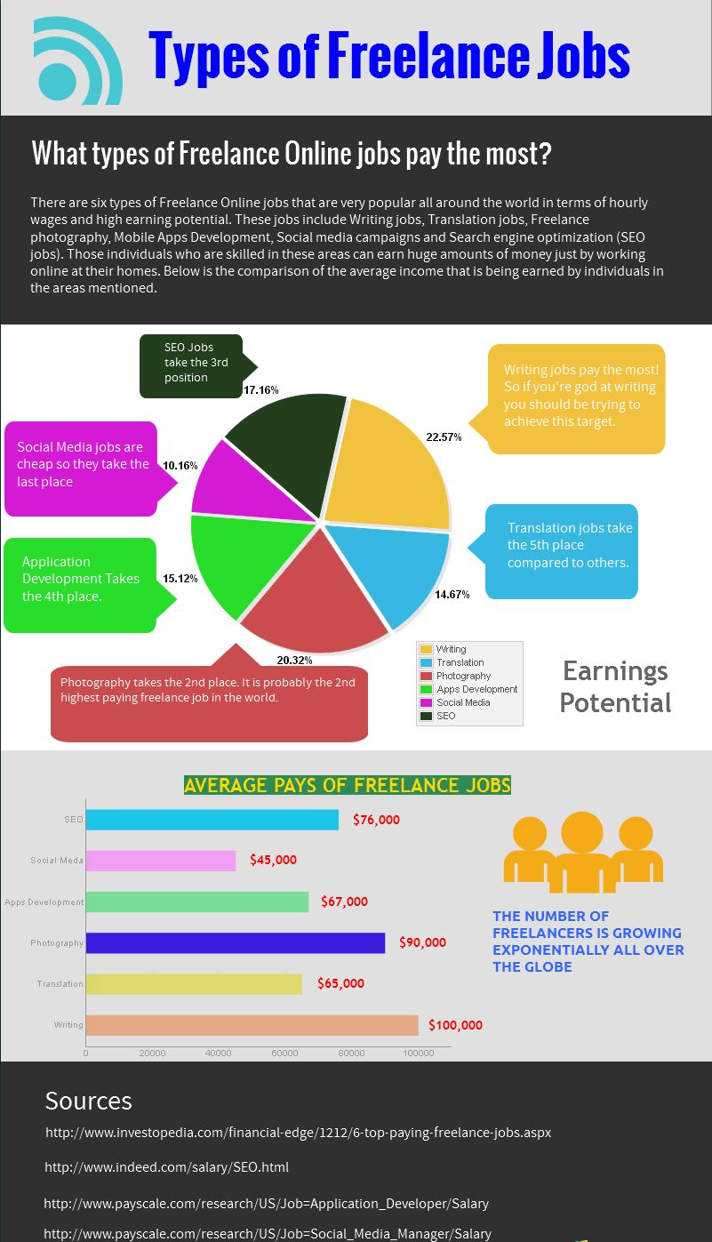 the top paying online lance jobs