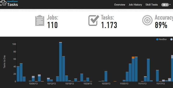 crowdflower statistics